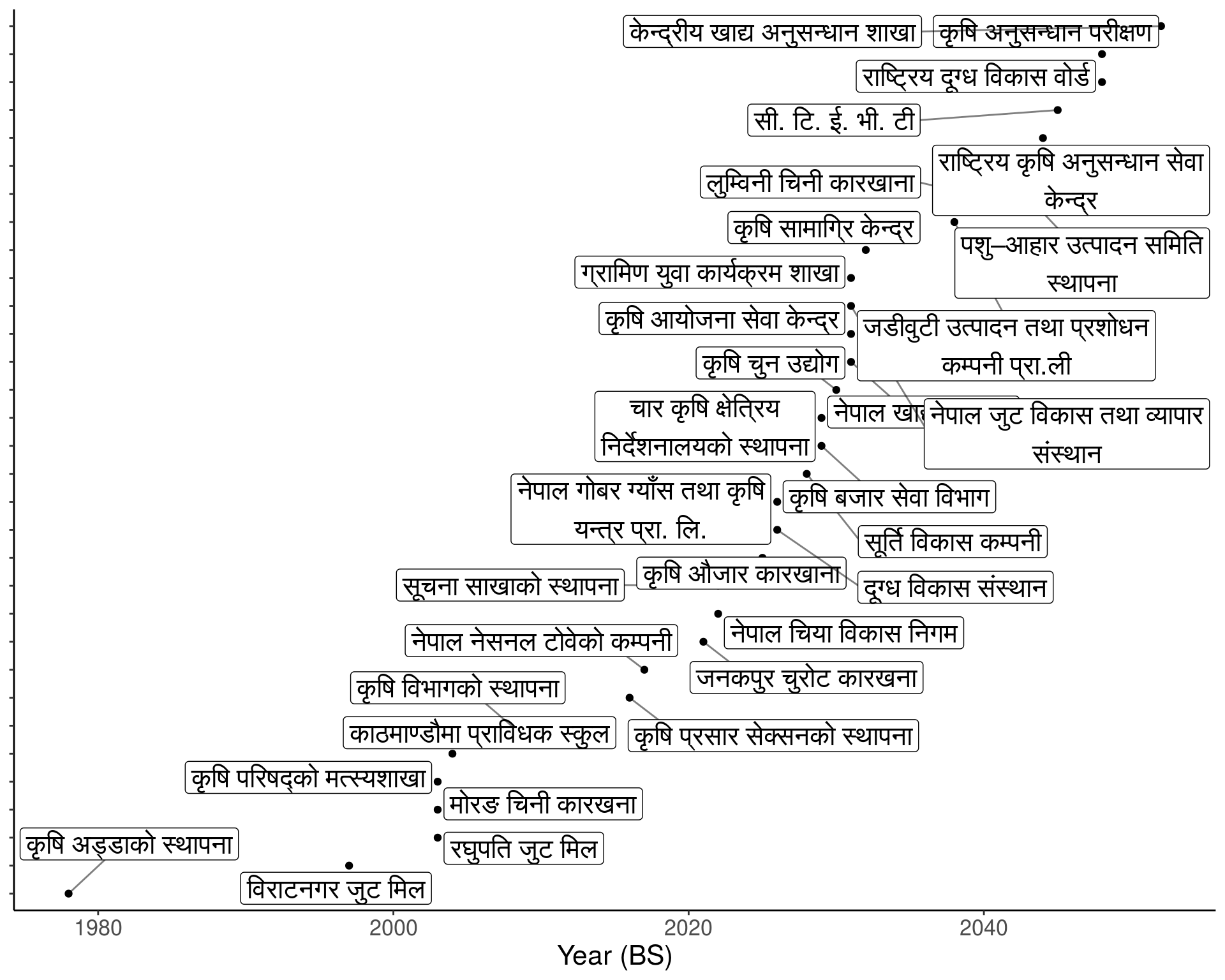 Agriculture development chronology in Nepal | Rookie site